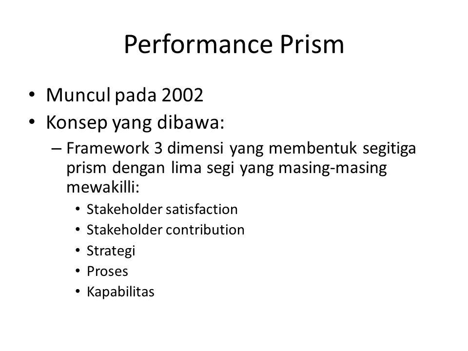 Performance Prism Muncul pada 2002 Konsep yang dibawa: – Framework 3 dimensi yang membentuk segitiga prism dengan lima segi yang masing-masing mewakilli: Stakeholder satisfaction Stakeholder contribution Strategi Proses Kapabilitas