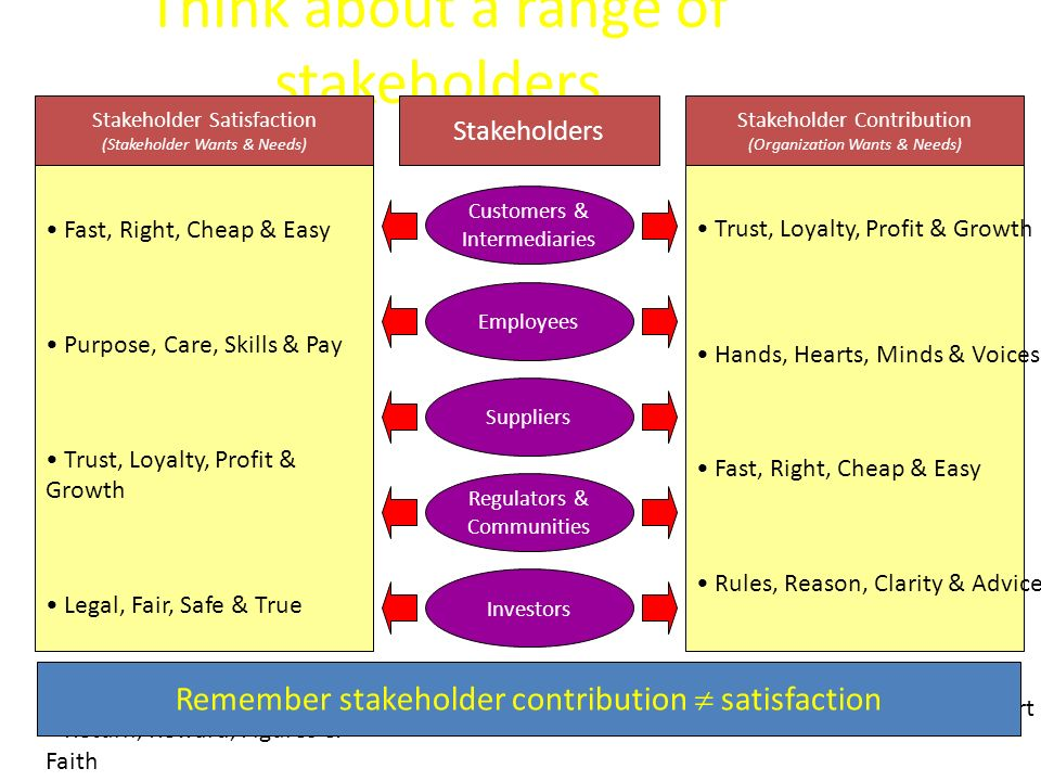 Think about a range of stakeholders Fast, Right, Cheap & Easy Purpose, Care, Skills & Pay Trust, Loyalty, Profit & Growth Legal, Fair, Safe & True Ret