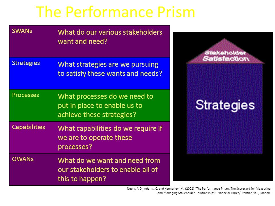 The Performance Prism SWANs What do our various stakeholders want and need.