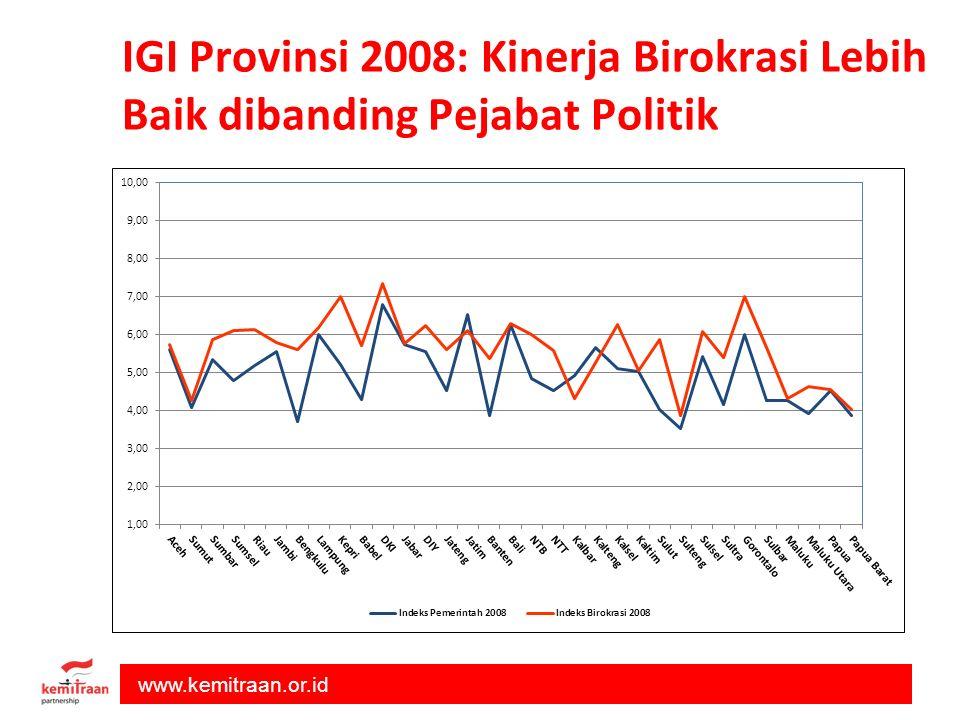www.kemitraan.or.id IGI Provinsi 2008: Kinerja Birokrasi Lebih Baik dibanding Pejabat Politik