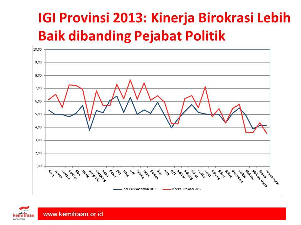 www.kemitraan.or.id IGI Provinsi 2013: Kinerja Birokrasi Lebih Baik dibanding Pejabat Politik