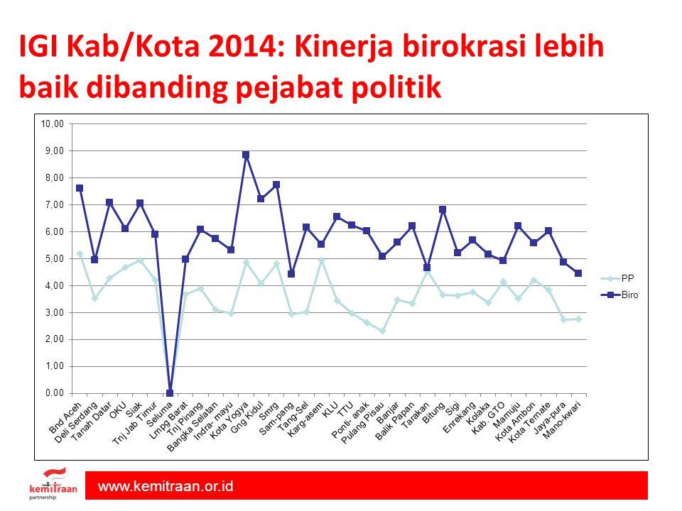 www.kemitraan.or.id IGI Kab/Kota 2014: Kinerja birokrasi lebih baik dibanding pejabat politik
