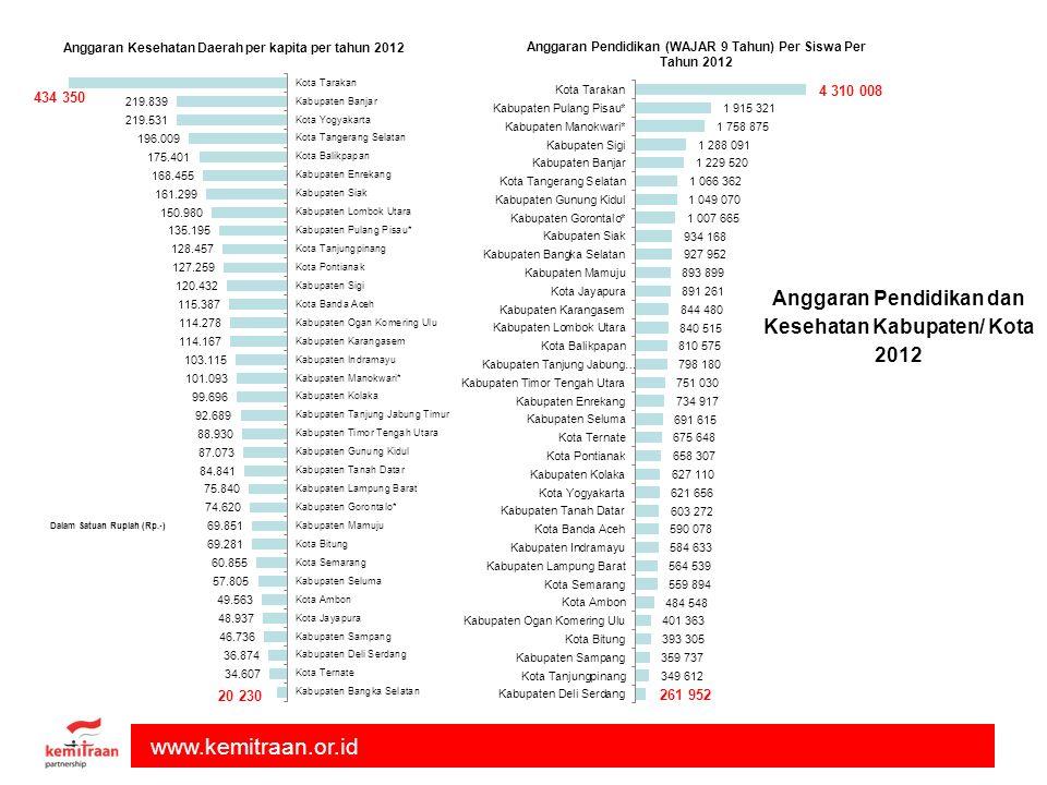 www.kemitraan.or.id Anggaran Pendidikan dan Kesehatan Kabupaten/ Kota 2012