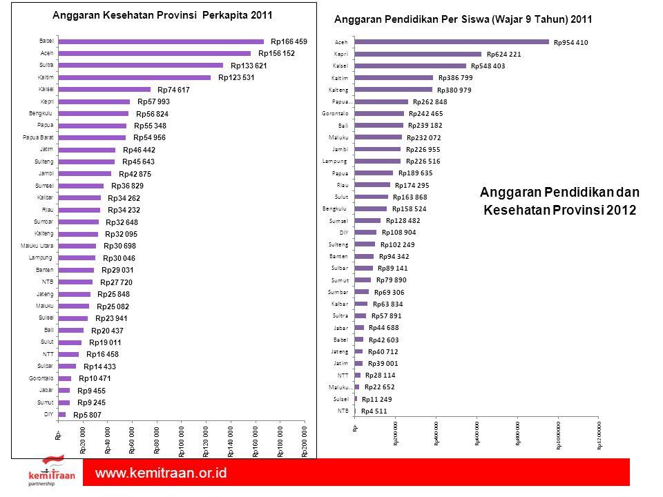 www.kemitraan.or.id Anggaran Pendidikan Per Siswa (Wajar 9 Tahun) 2011 Anggaran Pendidikan dan Kesehatan Provinsi 2012