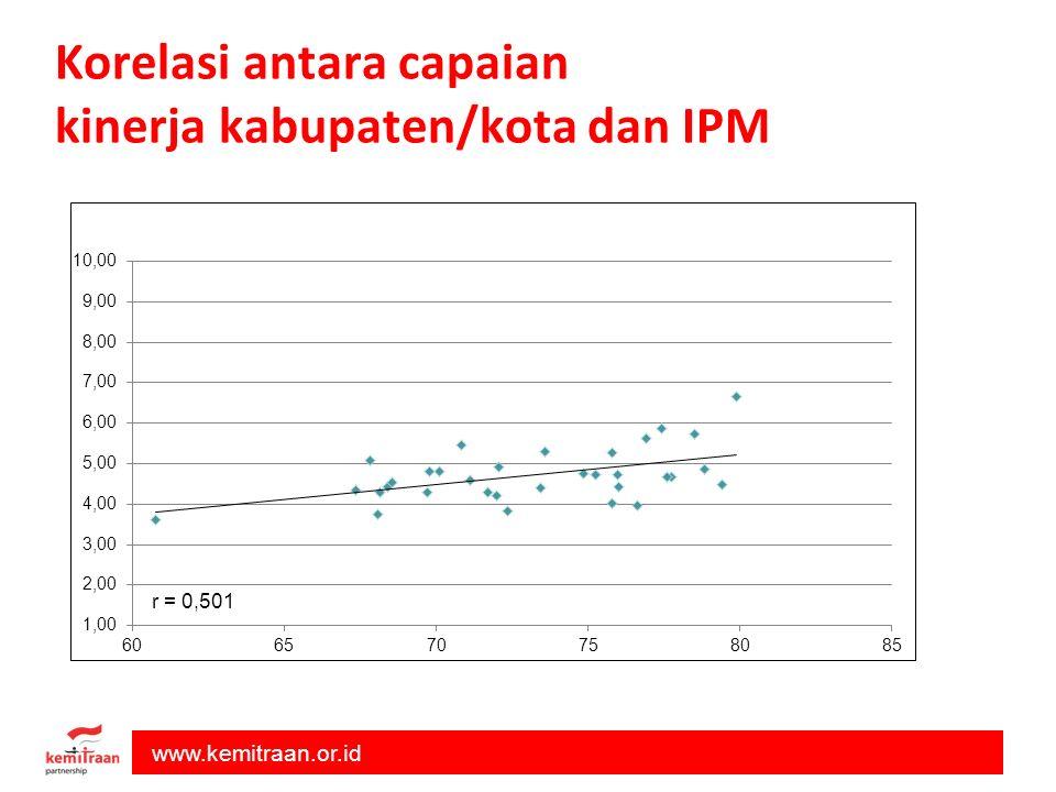 www.kemitraan.or.id Korelasi antara capaian kinerja kabupaten/kota dan IPM