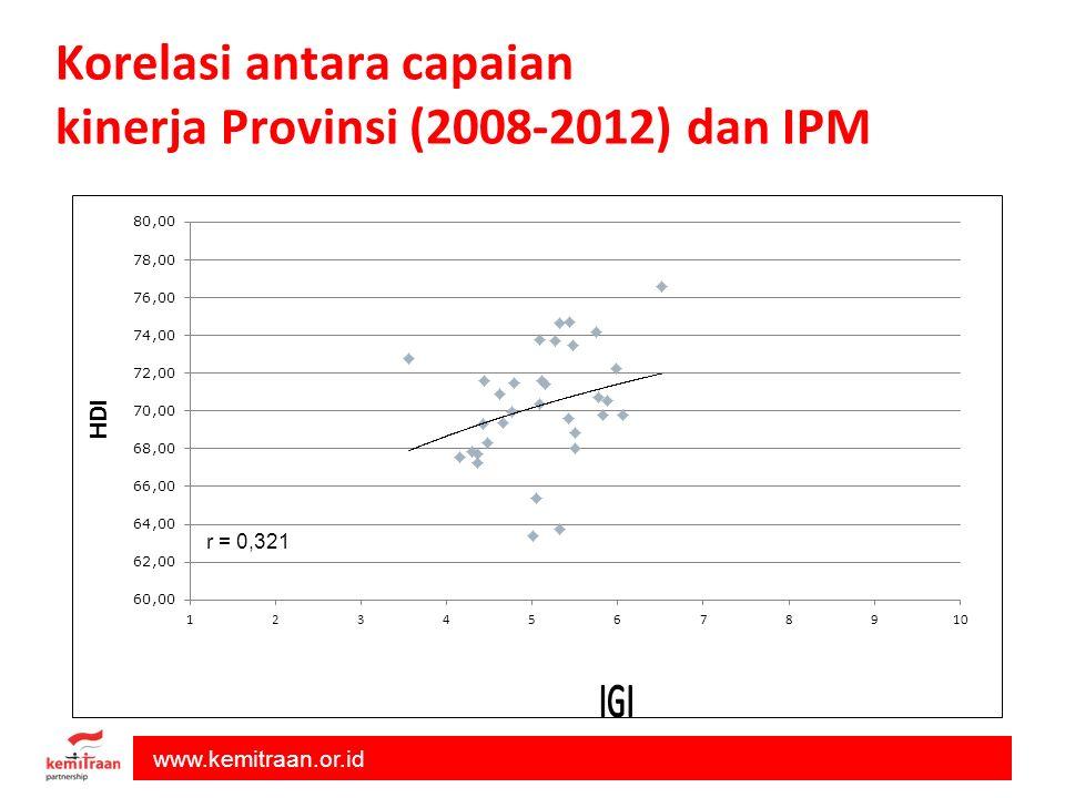 www.kemitraan.or.id Korelasi antara capaian kinerja Provinsi (2008-2012) dan IPM r = 0,321