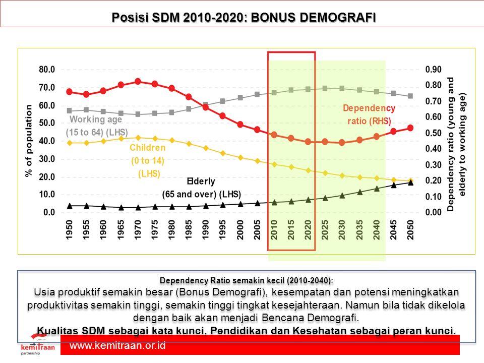 www.kemitraan.or.id Posisi SDM 2010-2020: BONUS DEMOGRAFI Dependency Ratio semakin kecil (2010-2040): Usia produktif semakin besar (Bonus Demografi), kesempatan dan potensi meningkatkan produktivitas semakin tinggi, semakin tinggi tingkat kesejahteraan.