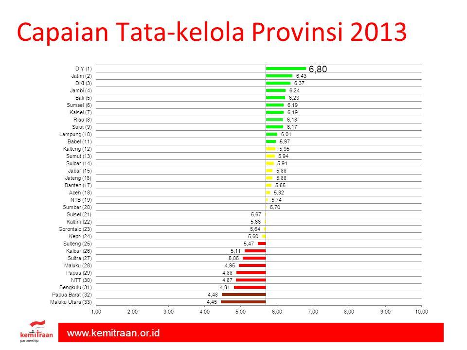 www.kemitraan.or.id Capaian Tata-kelola Provinsi 2013