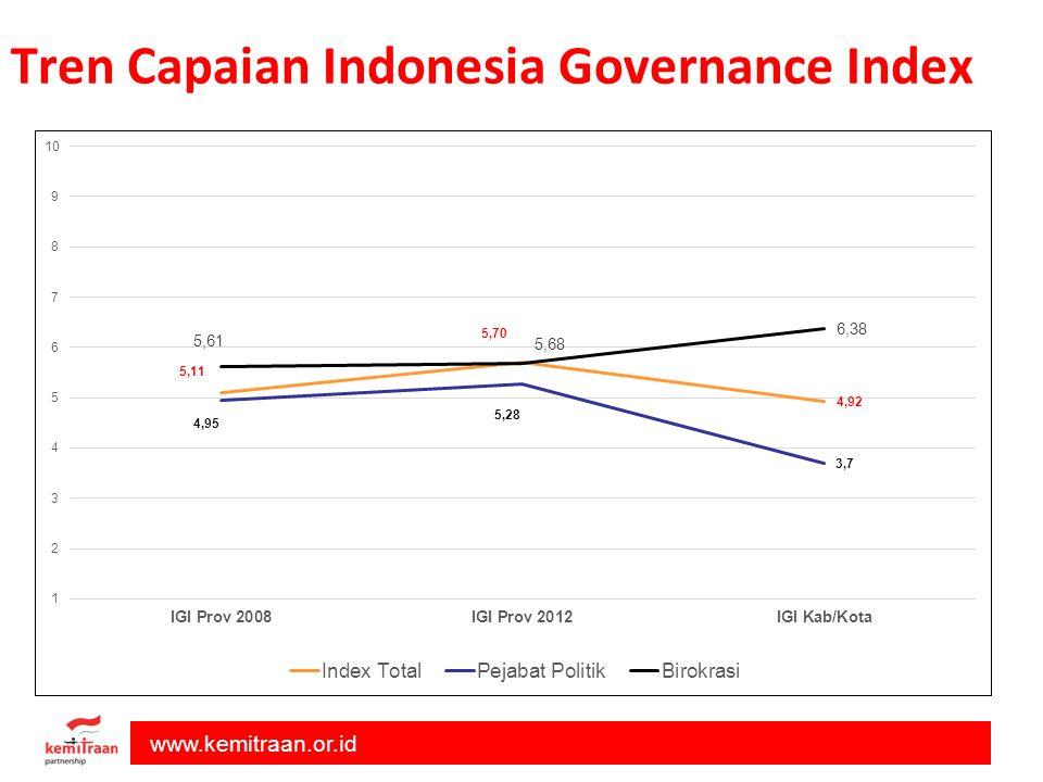 Tren Capaian Indonesia Governance Index