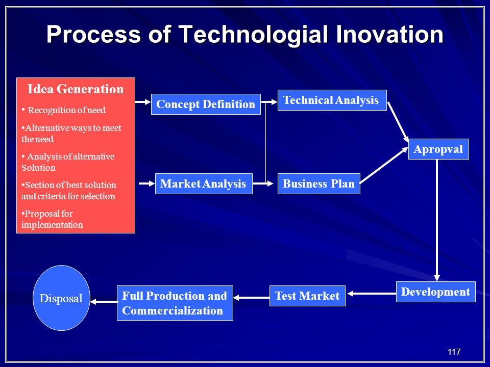 117 Process of Technologial Inovation Idea Generation Recognition of need Alternative ways to meet the need Analysis of alternative Solution Section o