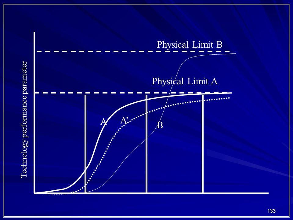 133 Physical Limit A Technology performance parameter Physical Limit B A A' B