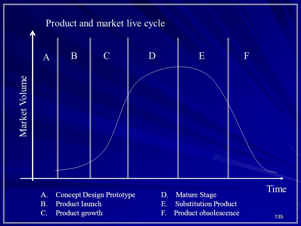 135 Product and market live cycle Market Volume Time A BCDEF A.Concept Design PrototypeD.