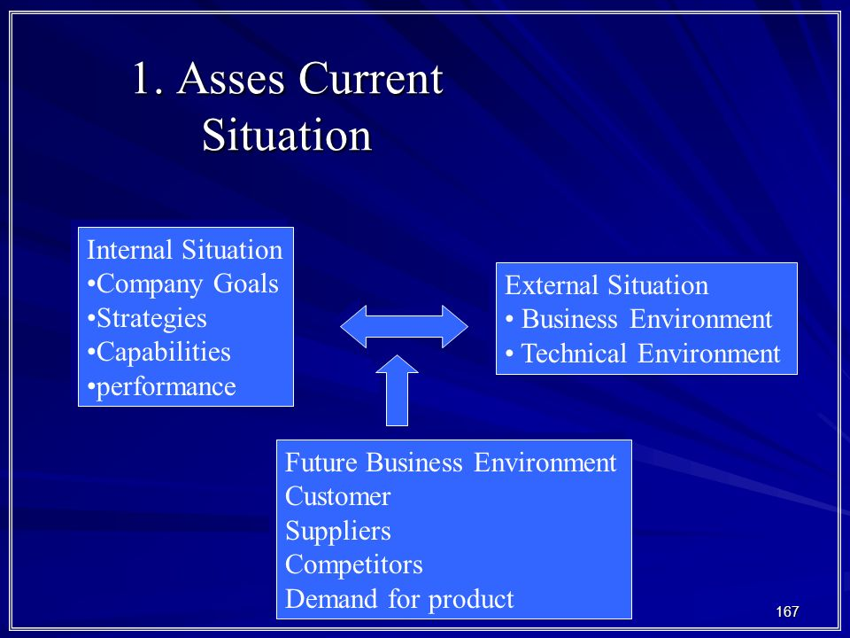 167 1. Asses Current Situation Internal Situation Company Goals Strategies Capabilities performance Internal Situation Company Goals Strategies Capabi