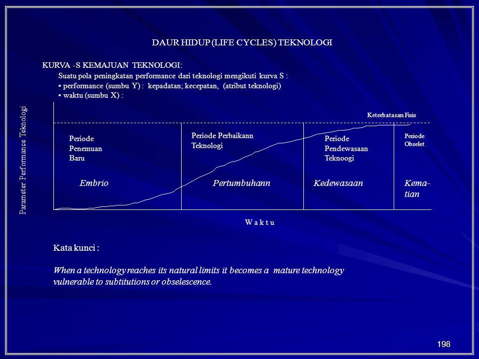 198 DAUR HIDUP (LIFE CYCLES) TEKNOLOGI KURVA -S KEMAJUAN TEKNOLOGI: Suatu pola peningkatan performance dari teknologi mengikuti kurva S : performance (sumbu Y) : kepadatan; kecepatan, (atribut teknologi) waktu (sumbu X) : Parameter Performance Teknologi W a k t u Periode Penemuan Baru Periode Perbaikann Teknologi Periode Pendewasaan Teknoogi Keterbatasan Fisis Periode Obselet EmbrioPertumbuhannKedewasaanKema- tian Kata kunci : When a technology reaches its natural limits it becomes a mature technology vulnerable to subtitutions or obselescence.