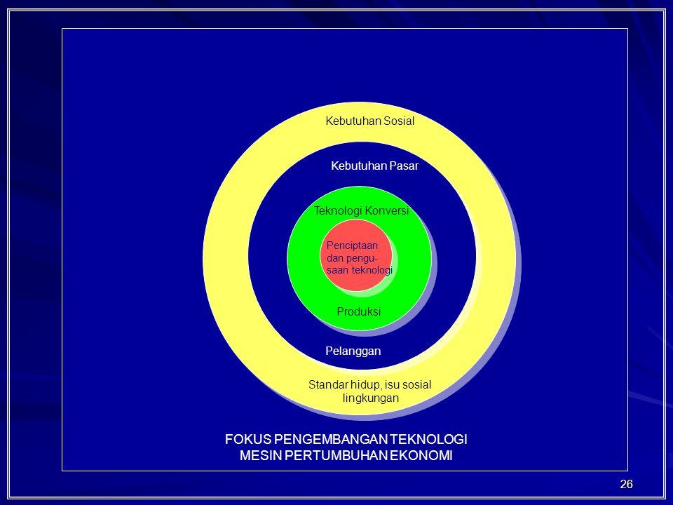 26 Penciptaan dan pengu- saan teknologi Teknologi Konversi Produksi Kebutuhan Pasar Pelanggan Kebutuhan Sosial Standar hidup, isu sosial lingkungan FOKUS PENGEMBANGAN TEKNOLOGI MESIN PERTUMBUHAN EKONOMI