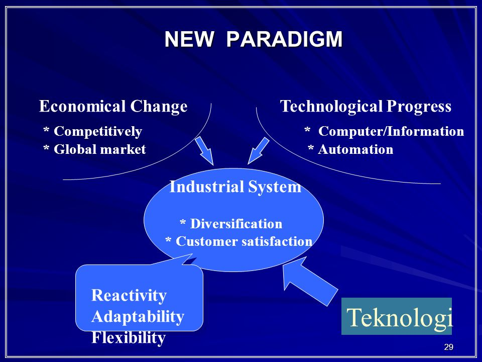29 NEW PARADIGM Economical ChangeTechnological Progress * Competitively * Global market * Computer/Information * Automation Industrial System * Divers