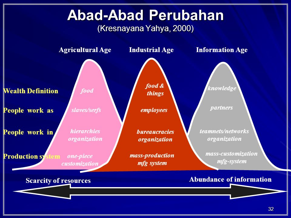 32 Abad-Abad Perubahan (Kresnayana Yahya, 2000) Agricultural AgeIndustrial AgeInformation Age Wealth Definition People work as People work in Production system Scarcity of resources Abundance of information food food & things knowledge slaves/serfsemployees partners hierarchies organization bureaucracies organization teamnets/networks organization one-piece customization mass-production mfg system mass-customization mfg-system