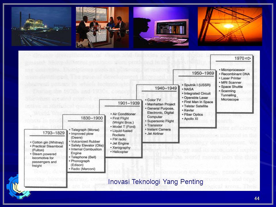 44 Inovasi Teknologi Yang Penting