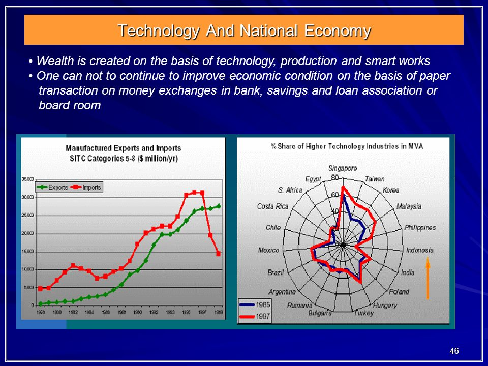 46 Technology And National Economy Wealth is created on the basis of technology, production and smart works One can not to continue to improve economi
