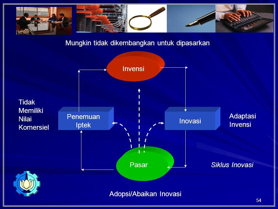 54 Invensi Inovasi Penemuan Iptek Mungkin tidak dikembangkan untuk dipasarkan Pasar Adaptasi Invensi Tidak Memiliki Nilai Komersiel Adopsi/Abaikan Inovasi Siklus Inovasi