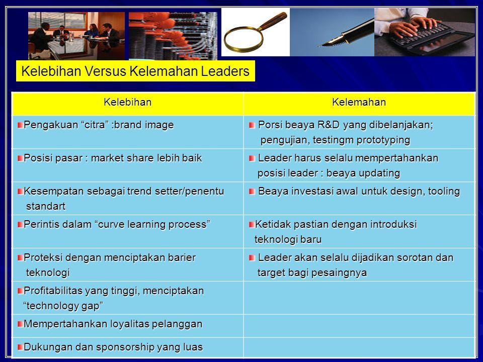 64 Kelebihan Versus Kelemahan LeadersKelebihanKelemahan Pengakuan citra :brand image Porsi beaya R&D yang dibelanjakan; Porsi beaya R&D yang dibelanjakan; pengujian, testingm prototyping pengujian, testingm prototyping Posisi pasar : market share lebih baik Leader harus selalu mempertahankan Leader harus selalu mempertahankan posisi leader : beaya updating posisi leader : beaya updating Kesempatan sebagai trend setter/penentu standart standart Beaya investasi awal untuk design, tooling Beaya investasi awal untuk design, tooling Perintis dalam curve learning process Ketidak pastian dengan introduksi teknologi baru teknologi baru Proteksi dengan menciptakan barier teknologi teknologi Leader akan selalu dijadikan sorotan dan Leader akan selalu dijadikan sorotan dan target bagi pesaingnya target bagi pesaingnya Profitabilitas yang tinggi, menciptakan technology gap technology gap Mempertahankan loyalitas pelanggan Dukungan dan sponsorship yang luas