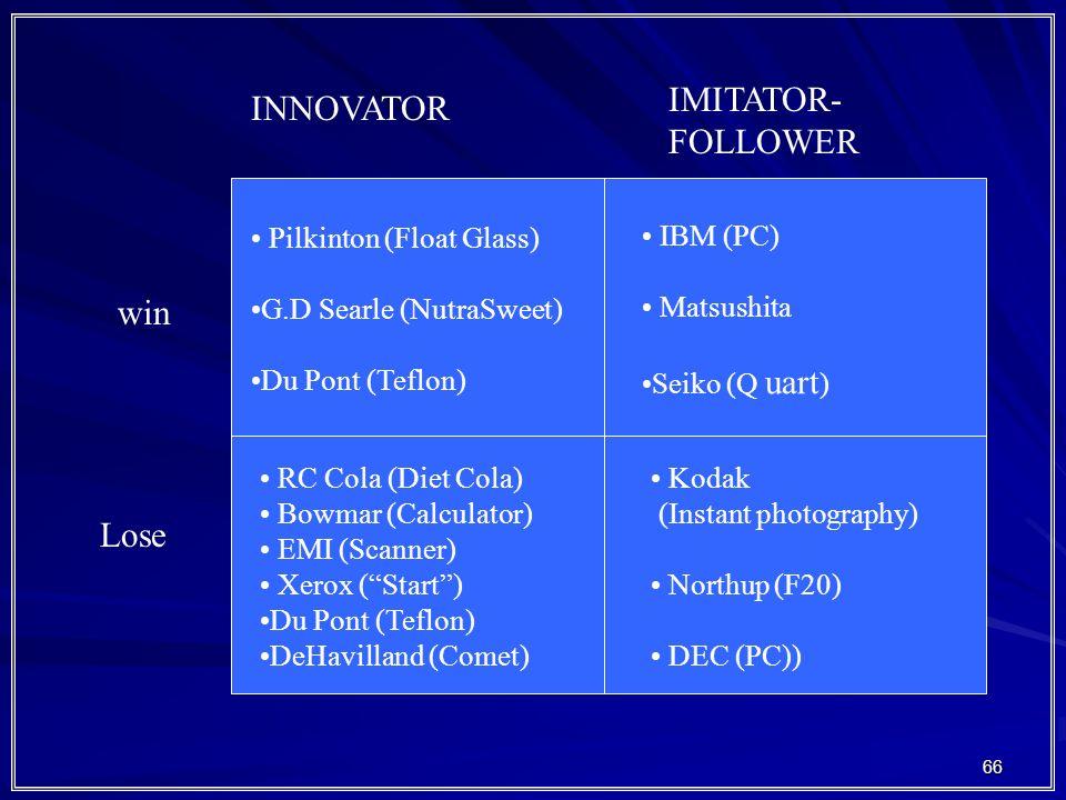 66 INNOVATOR IMITATOR- FOLLOWER win Lose Pilkinton (Float Glass) G.D Searle (NutraSweet) Du Pont (Teflon) IBM (PC) Matsushita Seiko (Q uart ) RC Cola (Diet Cola) Bowmar (Calculator) EMI (Scanner) Xerox ( Start ) Du Pont (Teflon) DeHavilland (Comet) Kodak (Instant photography) Northup (F20) DEC (PC))