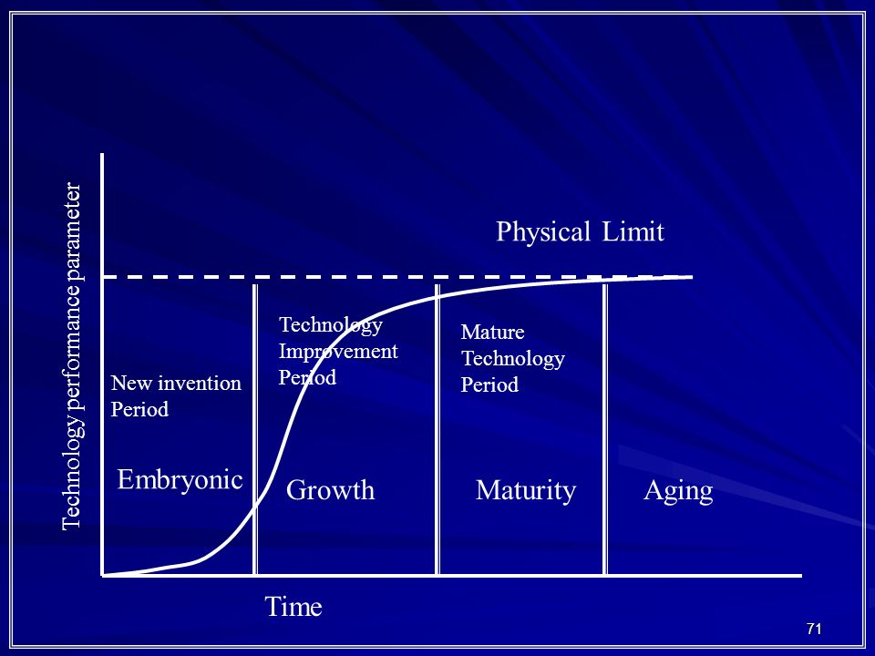 71 Technology performance parameter Time New invention Period Technology Improvement Period Mature Technology Period Embryonic GrowthMaturityAging Physical Limit