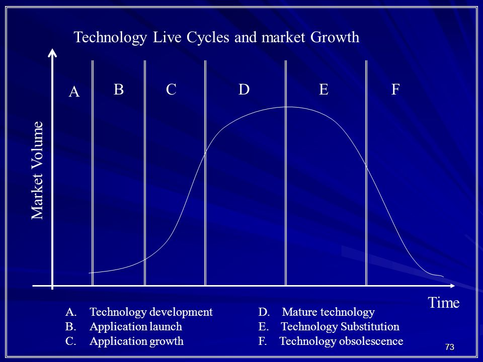 73 Technology Live Cycles and market Growth Market Volume Time A BCDEF A.Technology developmentD. Mature technology B.Application launchE. Technology
