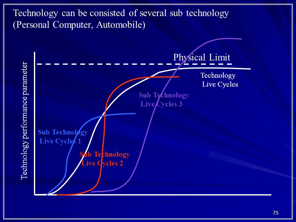 75 Technology performance parameter Physical Limit Sub Technology Live Cycles 1 Sub Technology Live Cycles 2 Sub Technology Live Cycles 3 Technology Live Cycles Technology can be consisted of several sub technology (Personal Computer, Automobile)