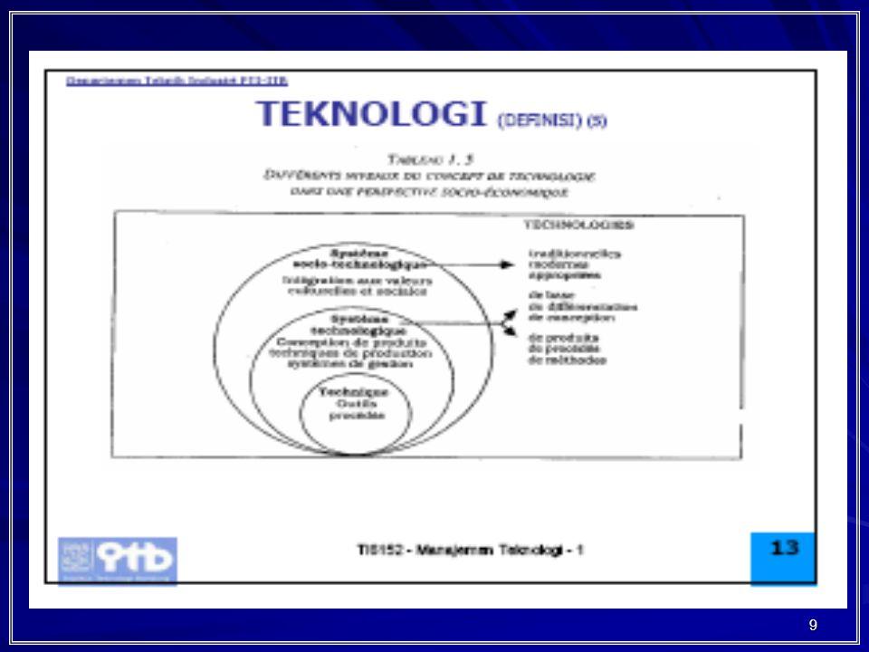 30 178018801980 Technological Development