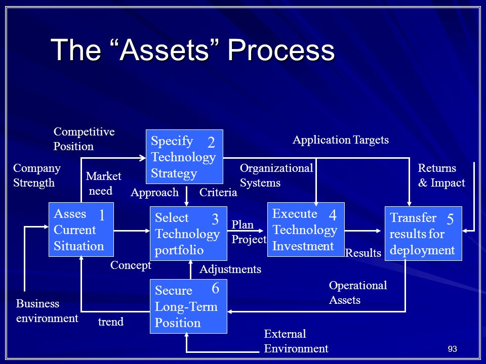 93 The Assets Process Asses Current Situation Specify Technology Strategy Select Technology portfolio Secure Long-Term Position Execute Technology Investment Transfer results for deployment Business environment Company Strength Market need Competitive Position External Environment Plan Project Results Concept trend Adjustments CriteriaApproach Organizational Systems Application Targets Returns & Impact Operational Assets 1 2 3 4 5 6