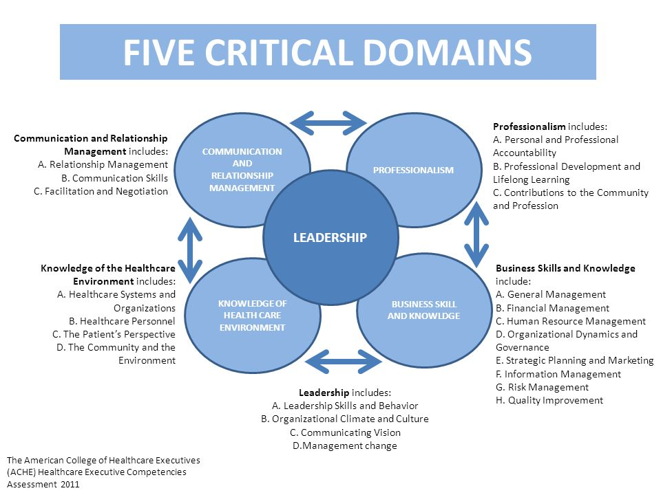 COMMUNICATION AND RELATIONSHIP MANAGEMENT KNOWLEDGE OF HEALTH CARE ENVIRONMENT BUSINESS SKILL AND KNOWLDGE PROFESSIONALISM LEADERSHIP FIVE CRITICAL DO