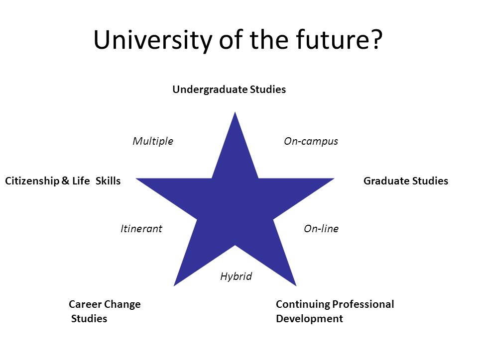 University of the future? Continuing Professional Development Career Change Studies Graduate Studies Undergraduate Studies On-campus On-line Citizensh