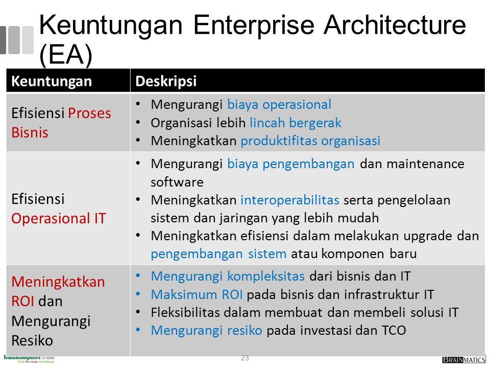 Keuntungan Enterprise Architecture (EA) KeuntunganDeskripsi Efisiensi Proses Bisnis Mengurangi biaya operasional Organisasi lebih lincah bergerak Meni
