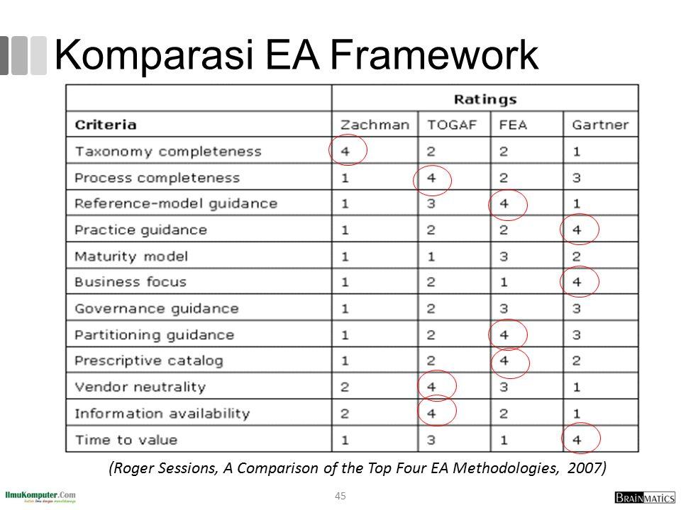Komparasi EA Framework 45 (Roger Sessions, A Comparison of the Top Four EA Methodologies, 2007)