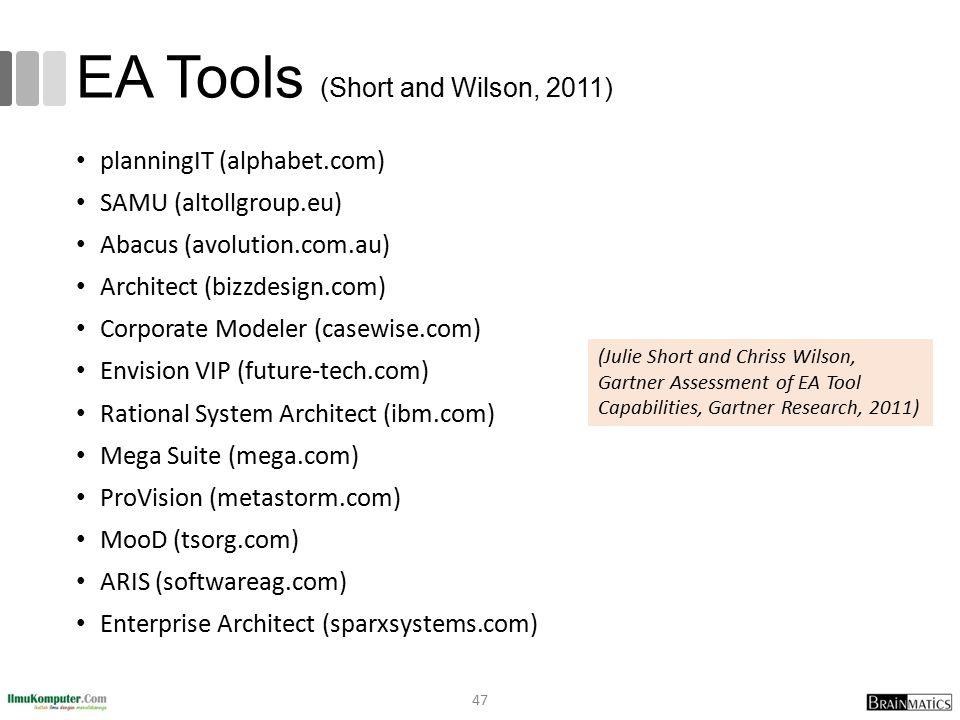 EA Tools (Short and Wilson, 2011) planningIT (alphabet.com) SAMU (altollgroup.eu) Abacus (avolution.com.au) Architect (bizzdesign.com) Corporate Model