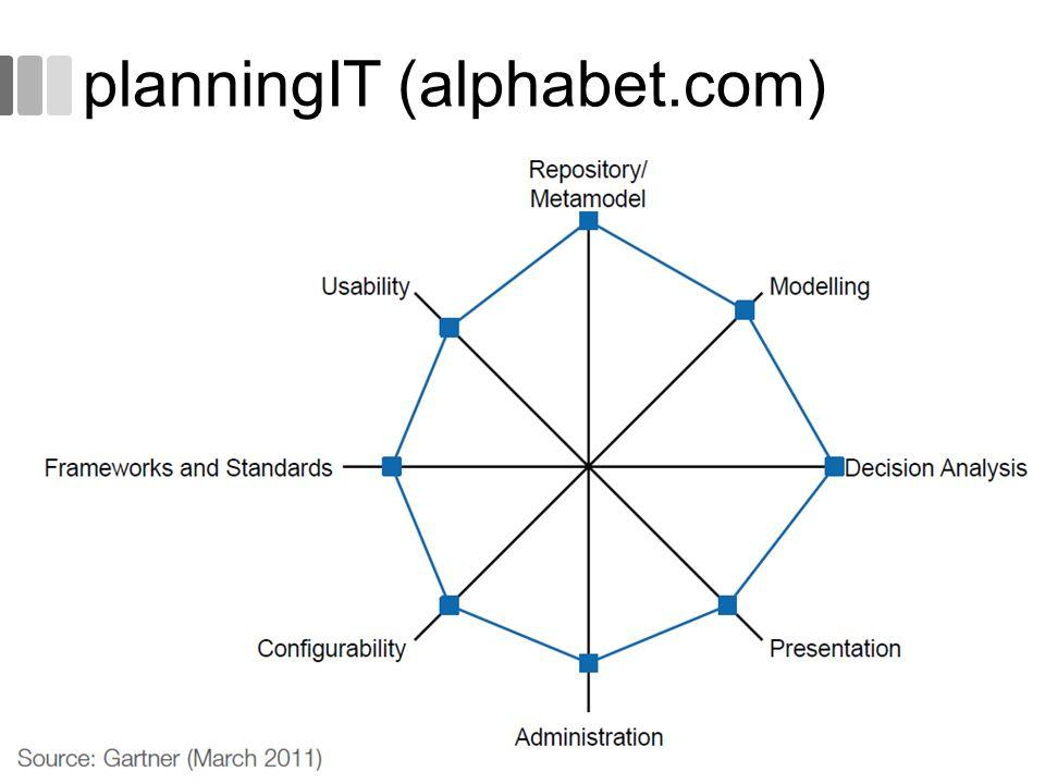 planningIT (alphabet.com) 49