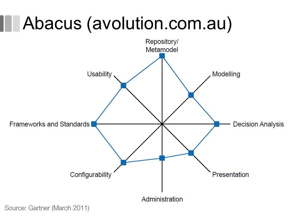 Abacus (avolution.com.au) 51