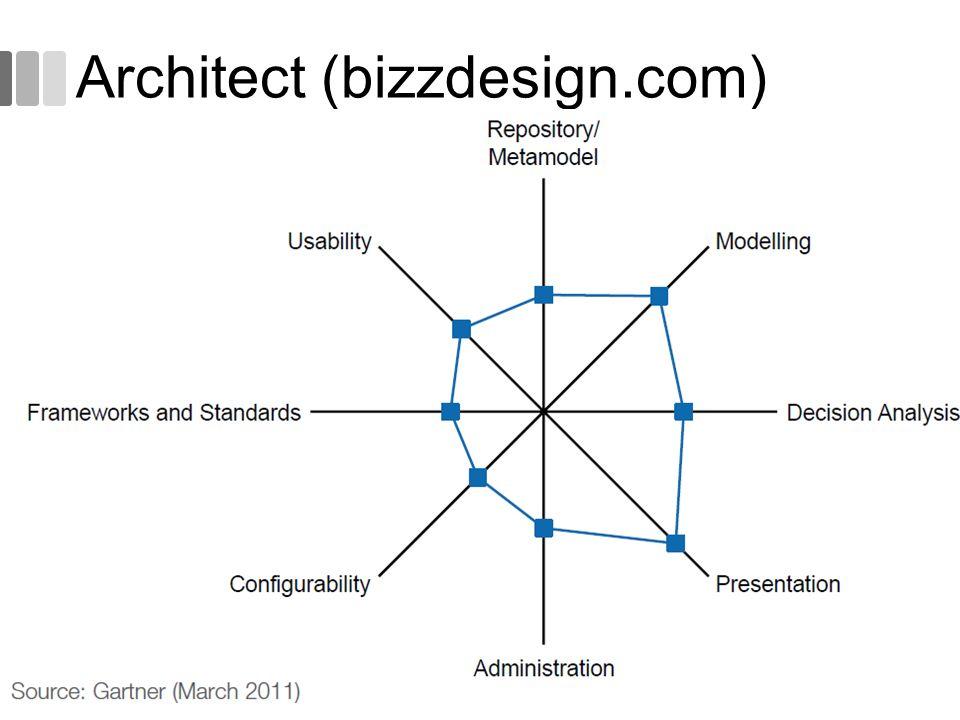 Architect (bizzdesign.com) 52