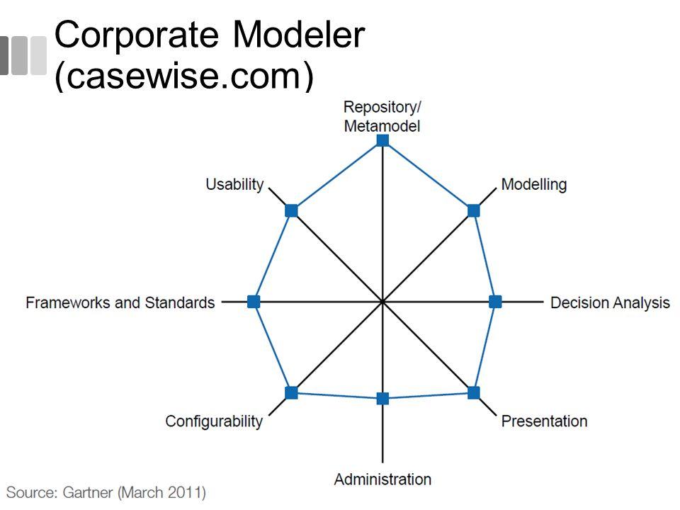 Corporate Modeler (casewise.com) 53