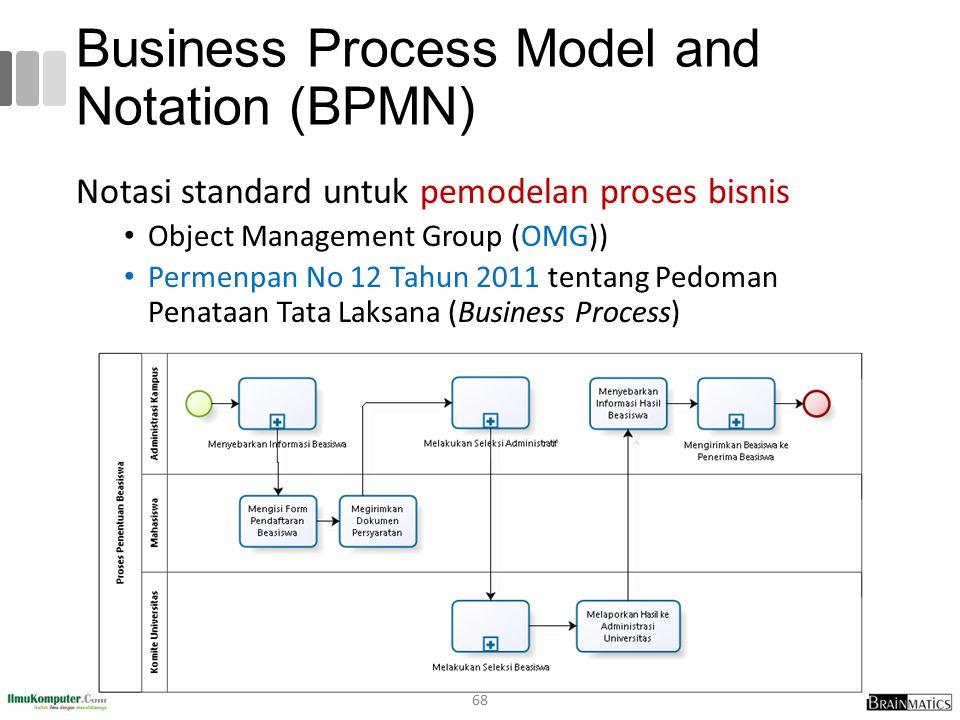Business Process Model and Notation (BPMN) Notasi standard untuk pemodelan proses bisnis Object Management Group (OMG)) Permenpan No 12 Tahun 2011 ten