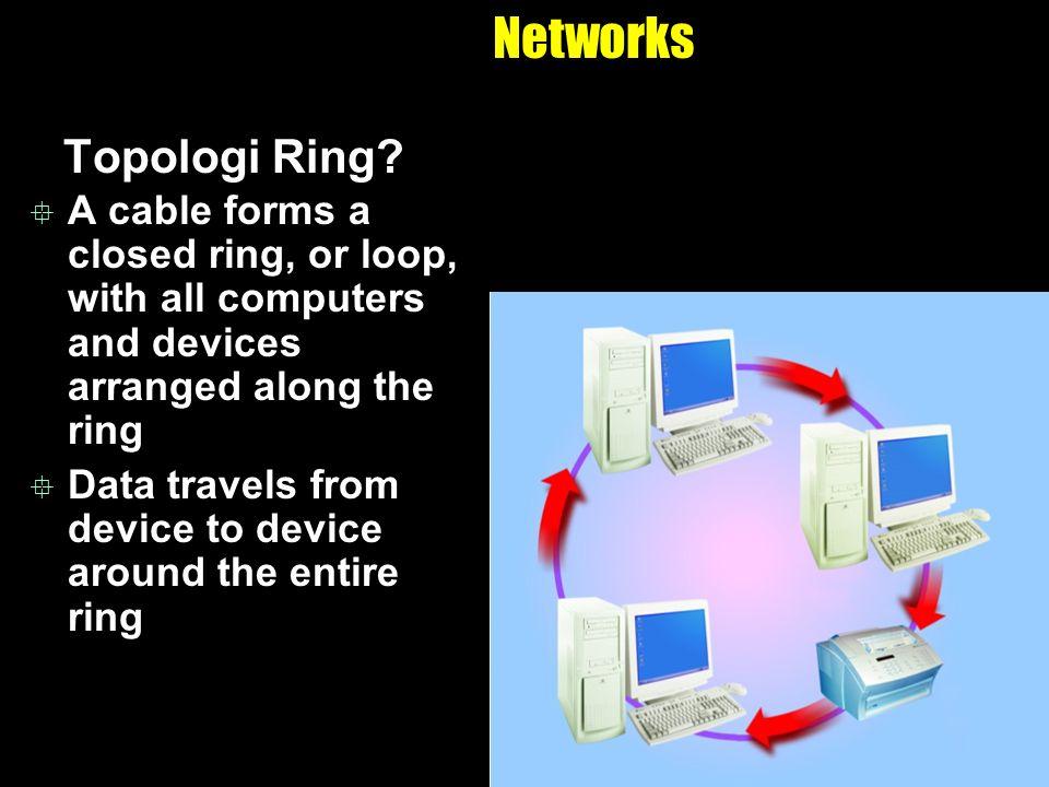 Networks Topologi Ring.