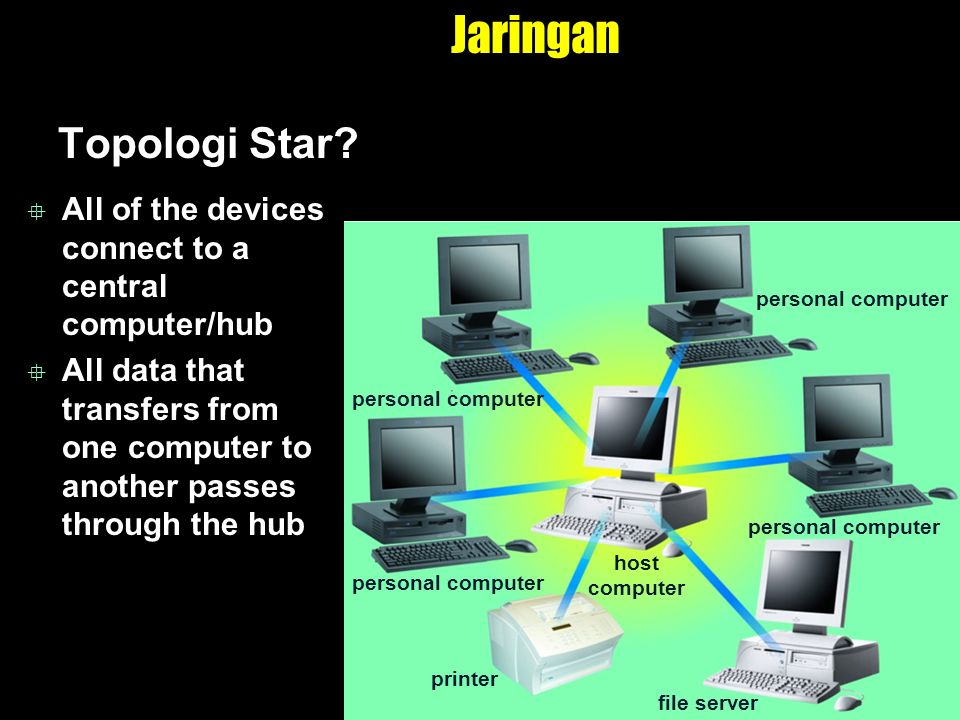 Jaringan Topologi Star?  All of the devices connect to a central computer/hub  All data that transfers from one computer to another passes through t