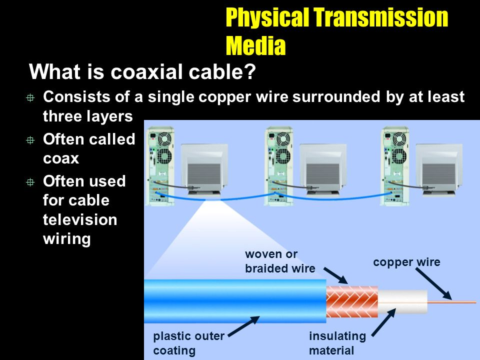 coaxial cable plastic outer coating woven or braided wire insulating material copper wire Physical Transmission Media What is coaxial cable.