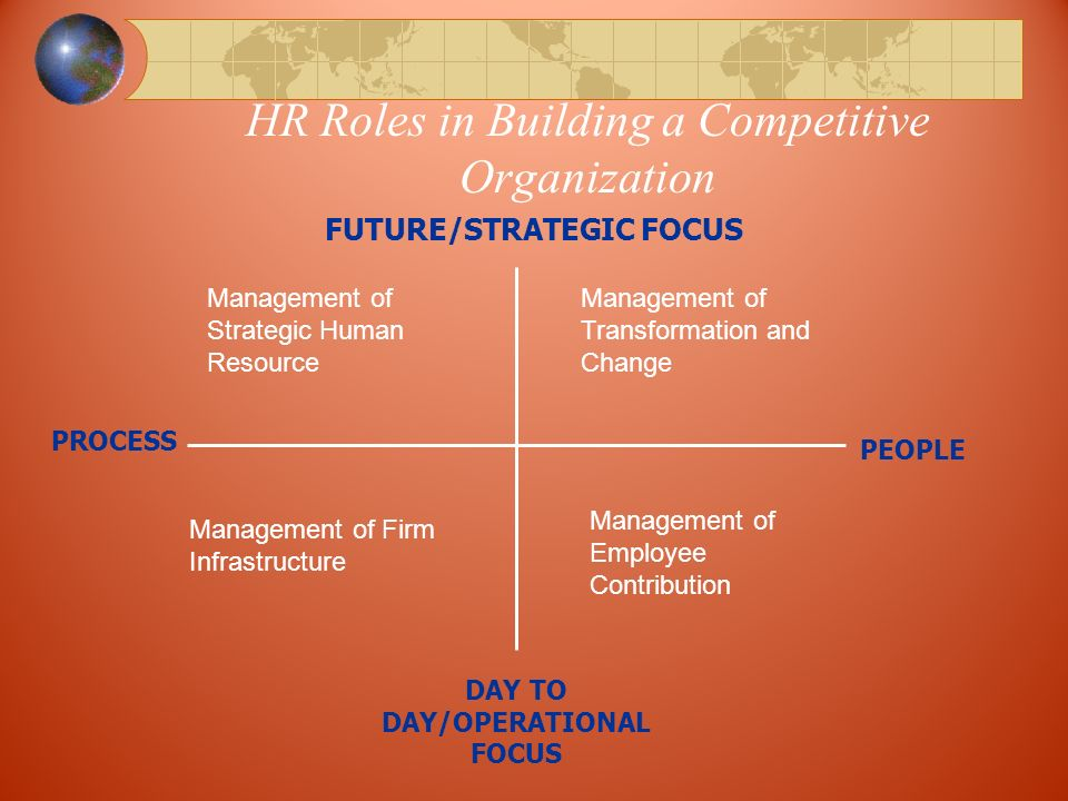 HR Roles in Building a Competitive Organization FUTURE/STRATEGIC FOCUS PEOPLE DAY TO DAY/OPERATIONAL FOCUS PROCESS Management of Strategic Human Resource Management of Transformation and Change Management of Firm Infrastructure Management of Employee Contribution
