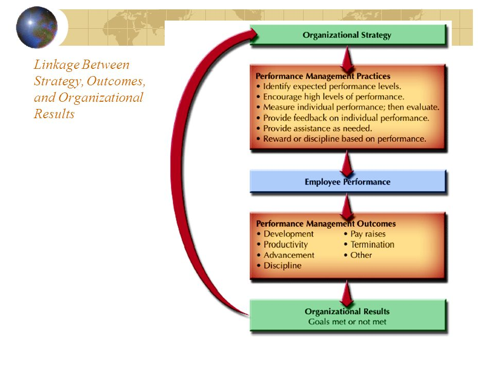 Linkage Between Strategy, Outcomes, and Organizational Results