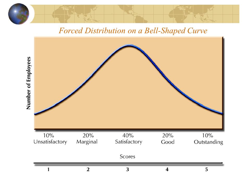 Comparative Methods (cont'd) Forced Distribution Performance appraisal method in which ratings of employees are distributed along a bell-shaped curve.