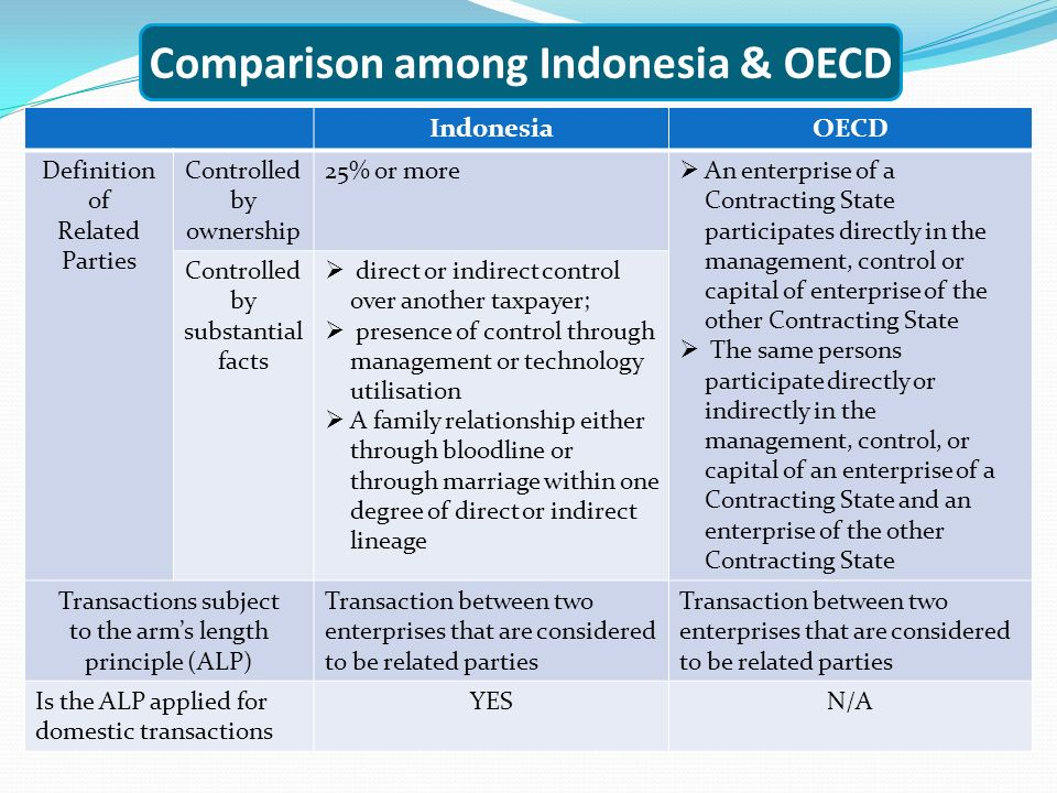 IndonesiaOECD Definition of Related Parties Controlled by ownership 25% or more  An enterprise of a Contracting State participates directly in the management, control or capital of enterprise of the other Contracting State  The same persons participate directly or indirectly in the management, control, or capital of an enterprise of a Contracting State and an enterprise of the other Contracting State Controlled by substantial facts  direct or indirect control over another taxpayer;  presence of control through management or technology utilisation  A family relationship either through bloodline or through marriage within one degree of direct or indirect lineage Transactions subject to the arm's length principle (ALP) Transaction between two enterprises that are considered to be related parties Is the ALP applied for domestic transactions YESN/A Comparison among Indonesia & OECD