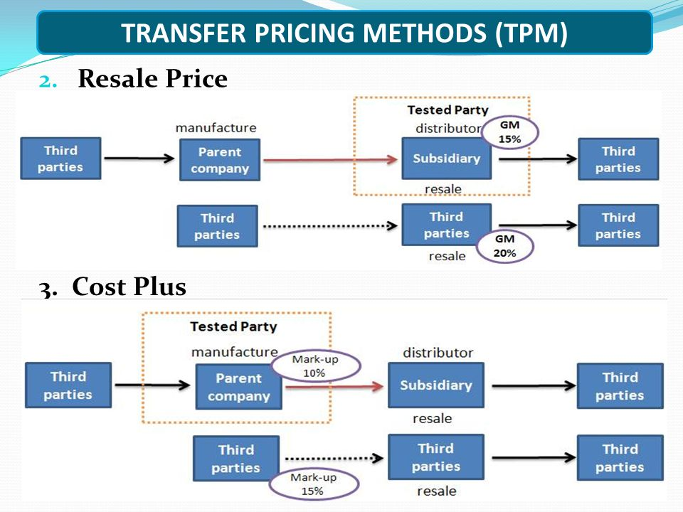TRANSFER PRICING METHODS (TPM) 2. Resale Price 3. Cost Plus