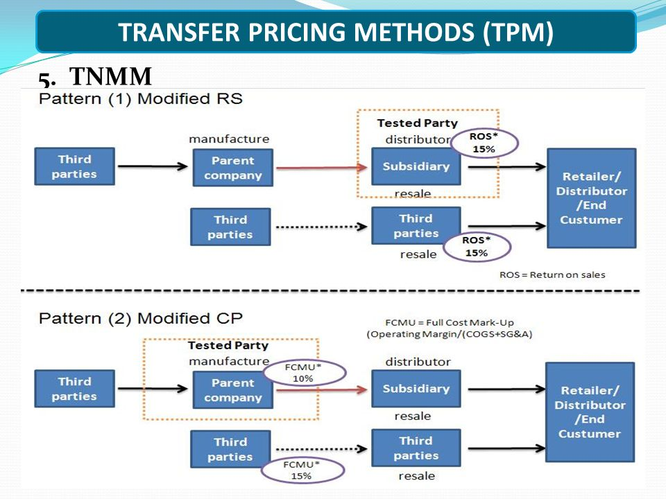 TRANSFER PRICING METHODS (TPM) 5. TNMM